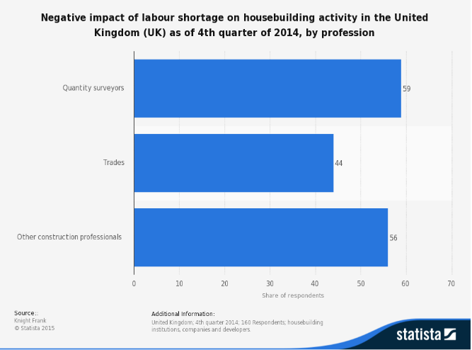 Statista: Negative impact of labour shortage on housebuilding activity in UK, Q4 2014, by profession