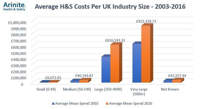 Arnite: Average H&S Costs Per UK Industry Size - 2003-2016