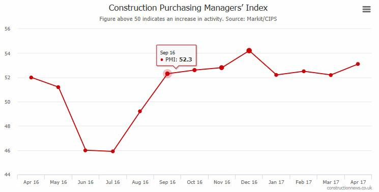 Construction Purchasing Managers Index