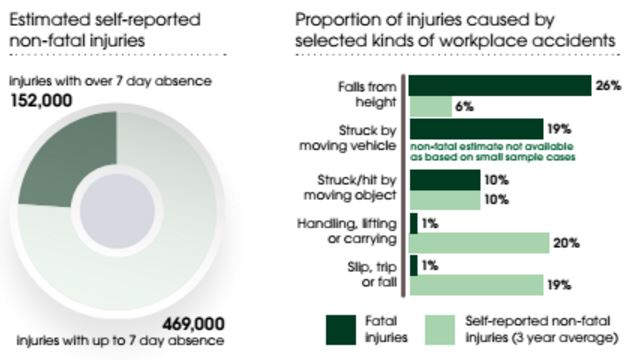 2016 HSE Stats - Workplace Injury