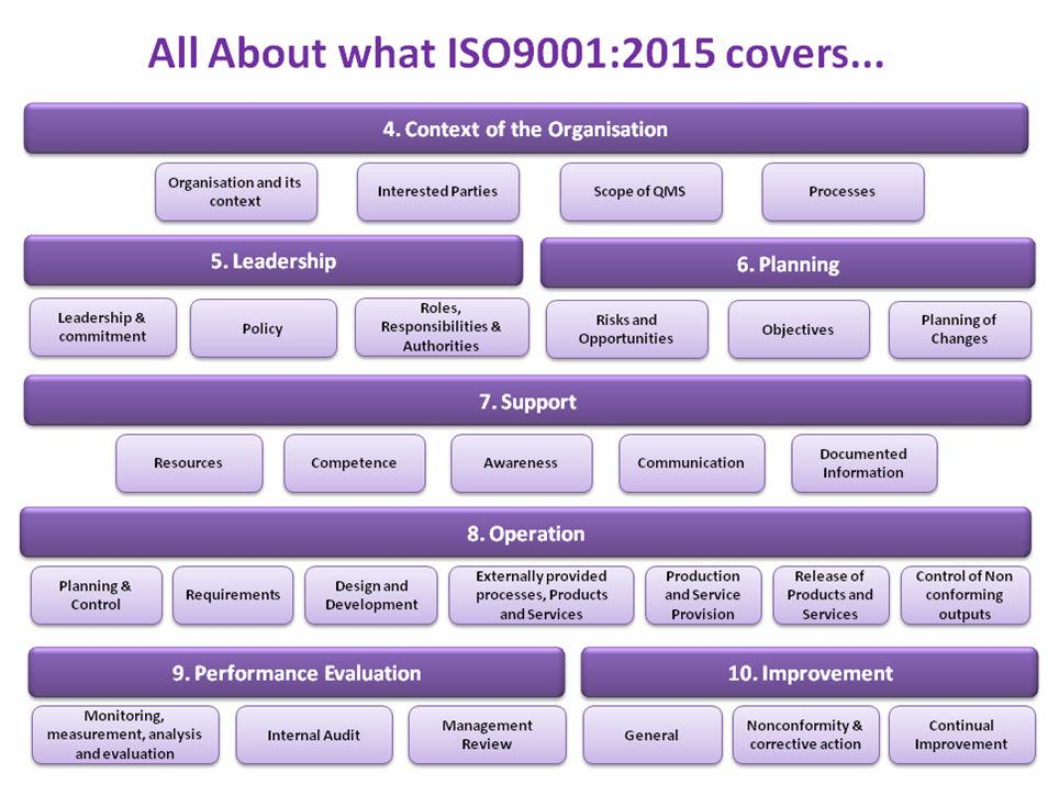 All About what ISO9001:2015 covers...