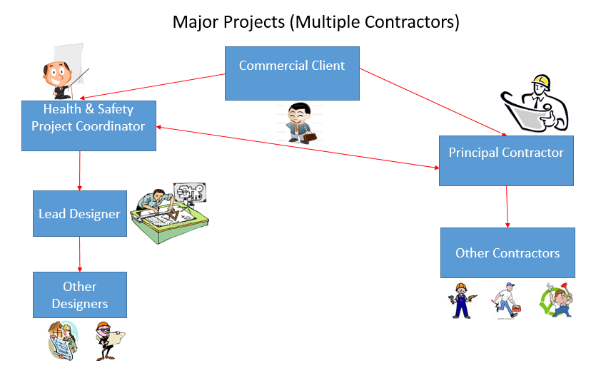 Major Projects (multiple contractors)