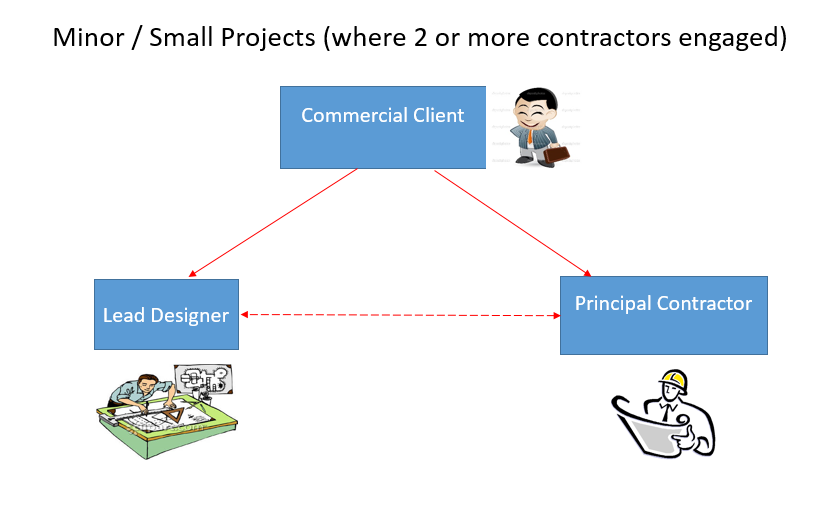 Minor (Small) Projects (where 2 or more contractors engaged)